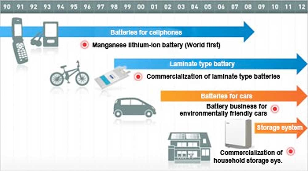 Lithium battery history timeline